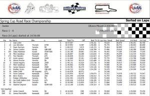 Junior Race A