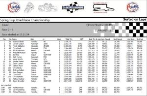 Junior Race B